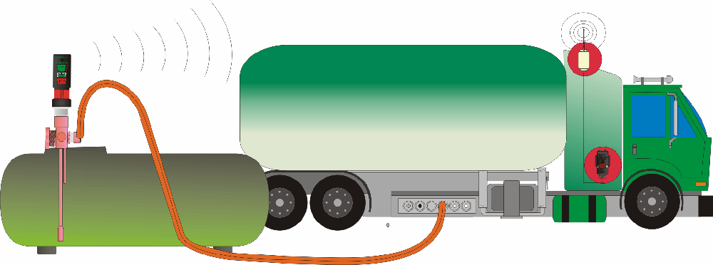 LPG LRC Propane delivery and overfill prevention