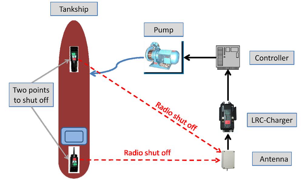 LRC Tanker Ship Loading