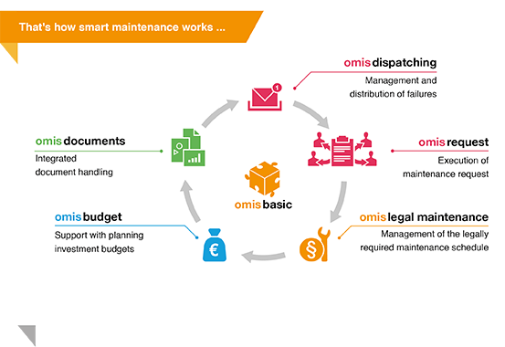 OMIS Management Software